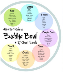 infographic on how to make buddha bowls